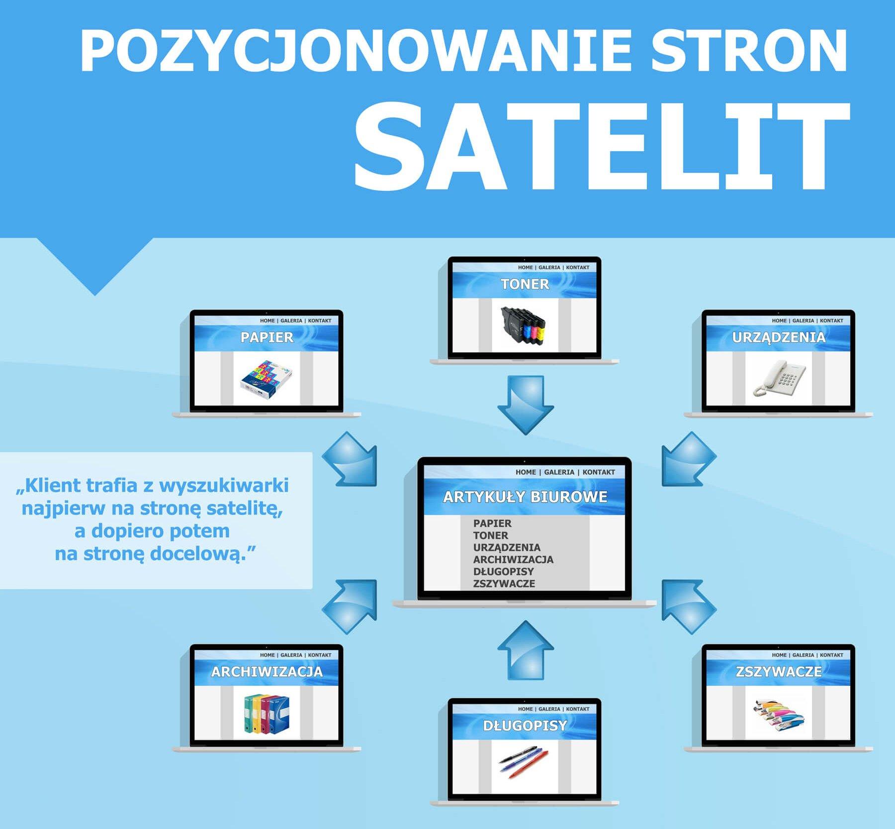 Pozycjonowanie satelitarne